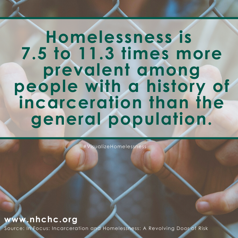 Homelessness is 7.5 to 11.3 times more prevalent among people with a history of incarceration than the general population.